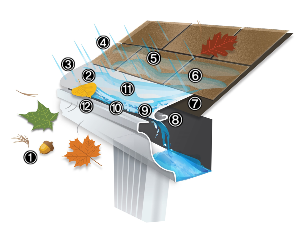 Gutter Protection Cover Features